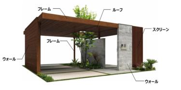 YKK AP、建物と外構をトータルコーディネートできる「リレーリア ルーフフレーム」を発売