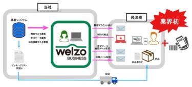 園芸・農業専門商社のニチリウ永瀬、企業間電子商取引を開始